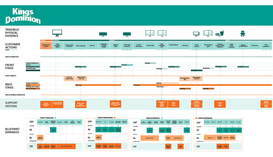 Kings dominion service blueprint best of experience maps business design kings dominion service blueprint malvernweather Image collections