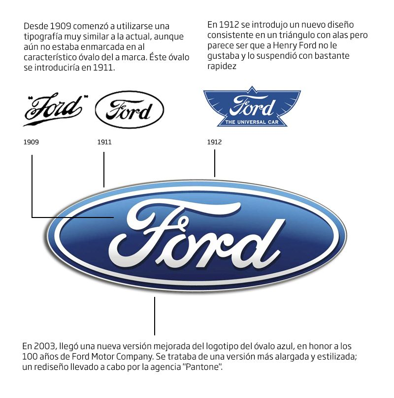 ford significado e historia del logo | autos | Pinterest | Ford ...