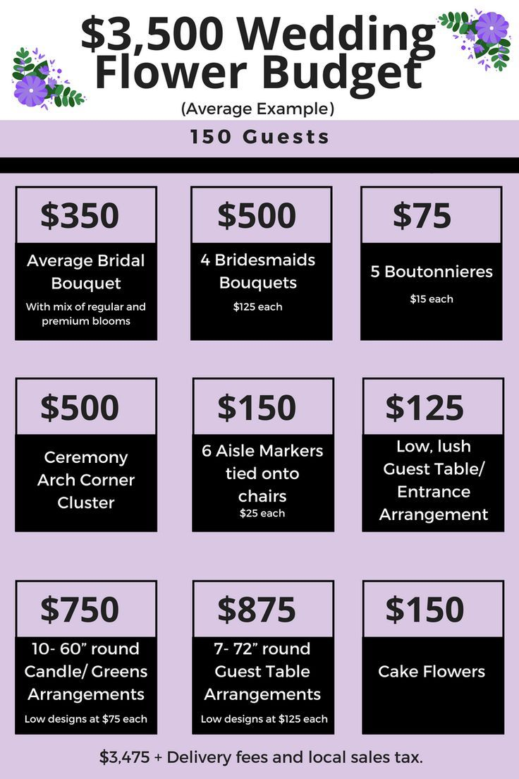 How to budget for your wedding flowers. This is a free