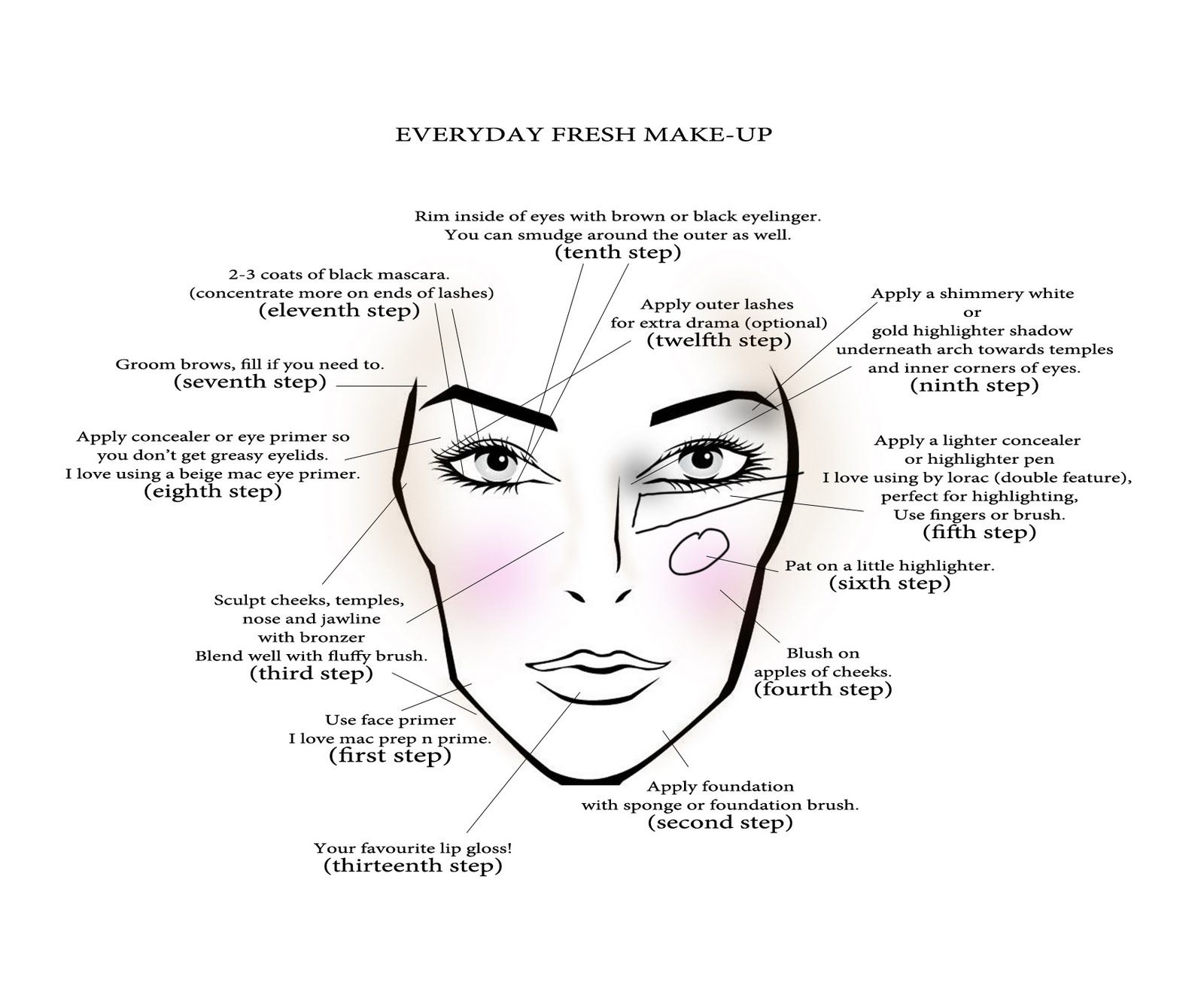 Blank Face Template For Hair And Makeup Easy Day Thats