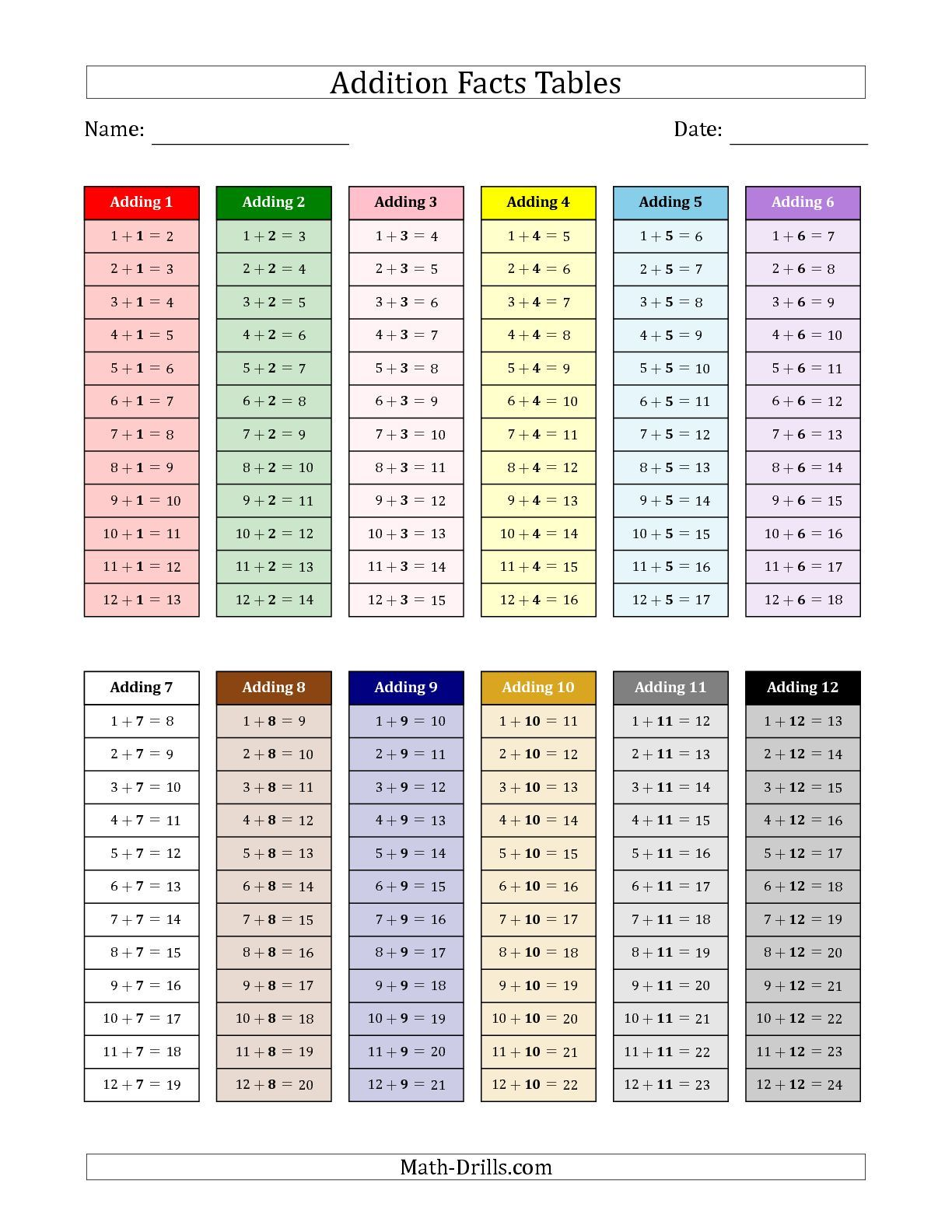 worksheet Addition Facts the addition facts tables in montessori colors 1 to 12 math worksheet from worksheet