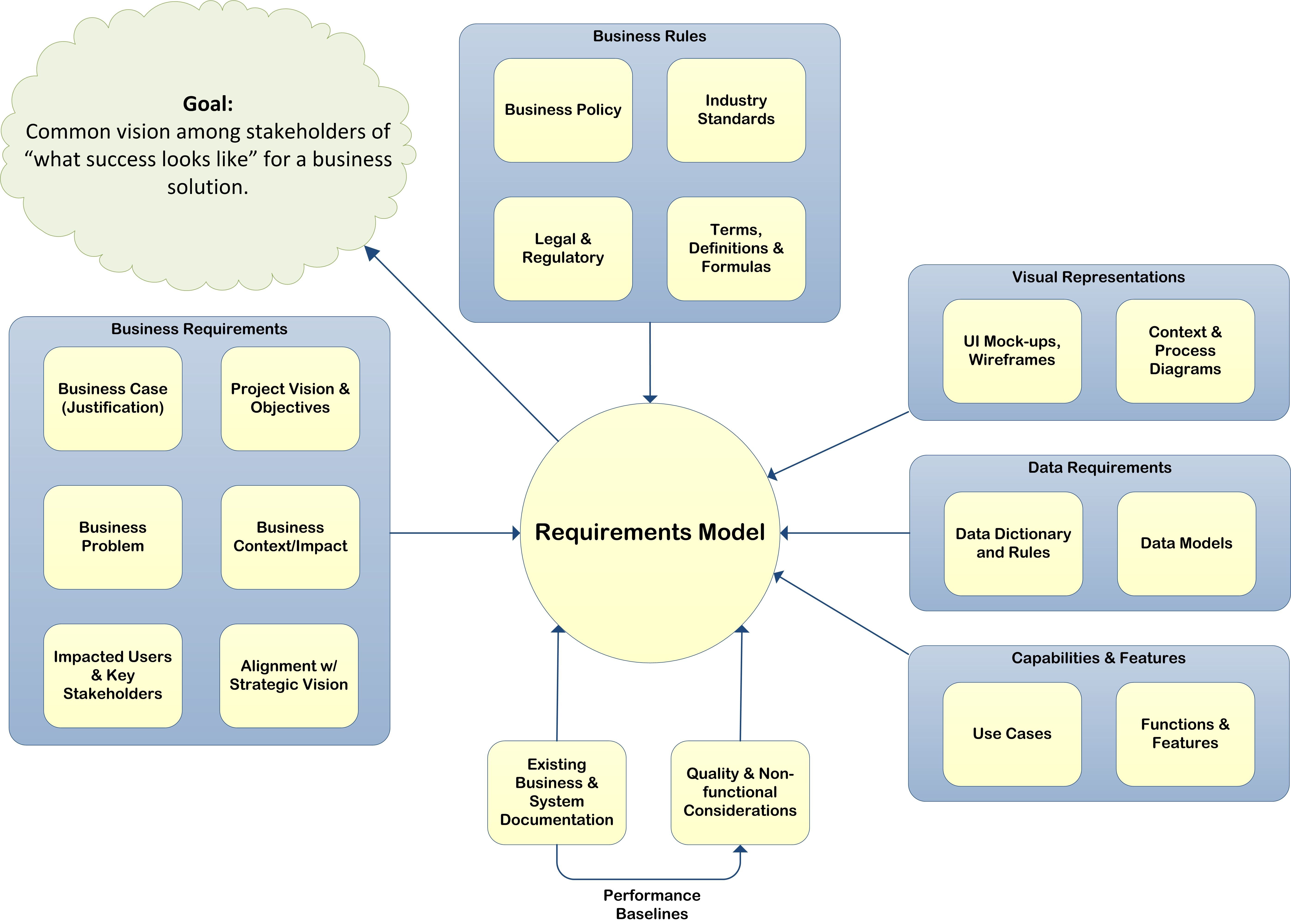 A Requirements Model Graphic Business Management Degree Business Requirements Business Rules