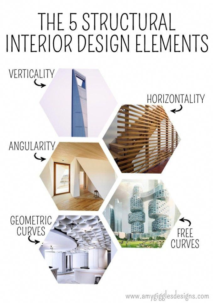things i learned in interior design class | Interior ...
