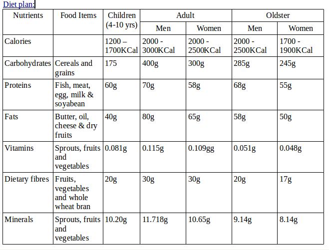 Balanced diet plan for year old child also plans in rh pinterest