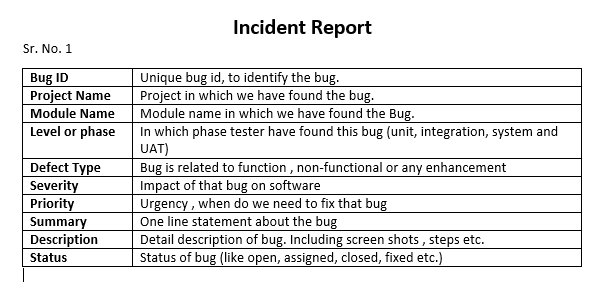 Test Incident report  Tutorial Testing Software  Incident report Bugs Software