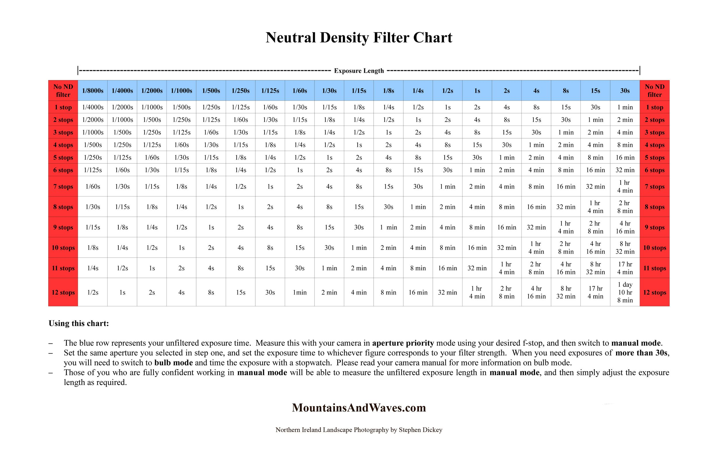Neutral Density Filter Chart For Landscape Photographers Theirishcoast Com Shutter Speed Chart Filters Photography Essentials