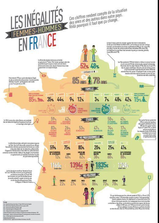 Les Inegalites Femmes Hommes En France Infographics Digital