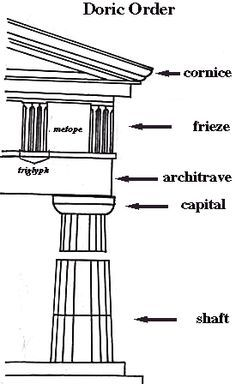 Doric Order. Cornice, frieze, metope, architrave, capital