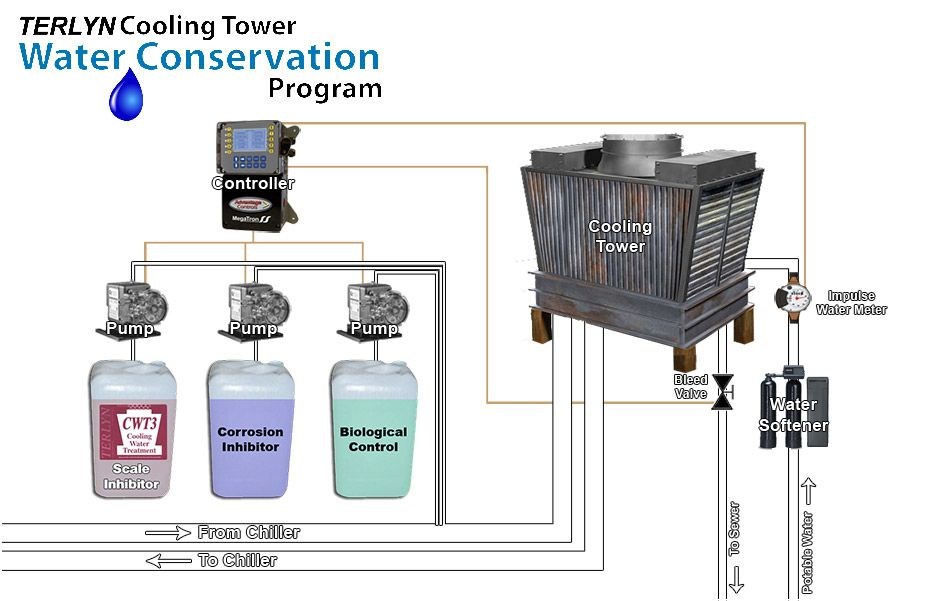 Pin By Jazzmen Bussey On Process Technology Water Conservation