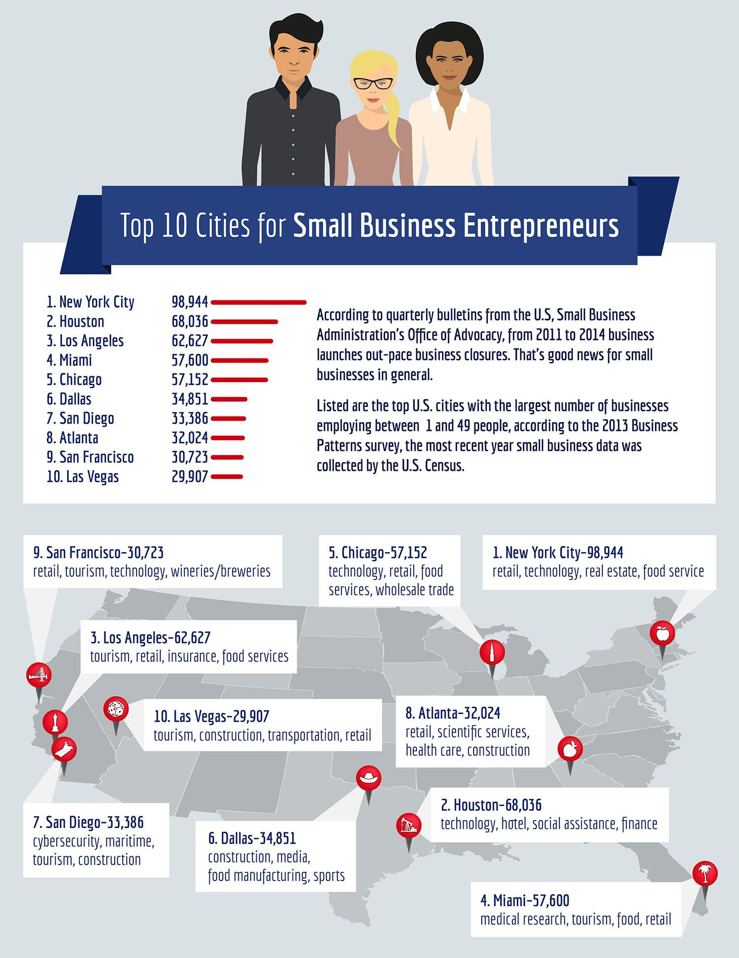 Discover the top cities for small business entrepreneurs. With tax breaks, large pools of customers and opportunities, these 30 cities lead the pack.