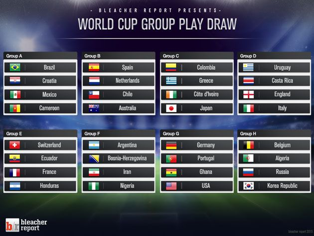 Most Likely 2nd Round Fixtures Russia World Cup World Cup World Cup Draw