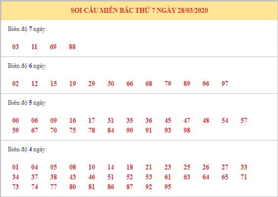 dự đoán xsmb 29-3-2020