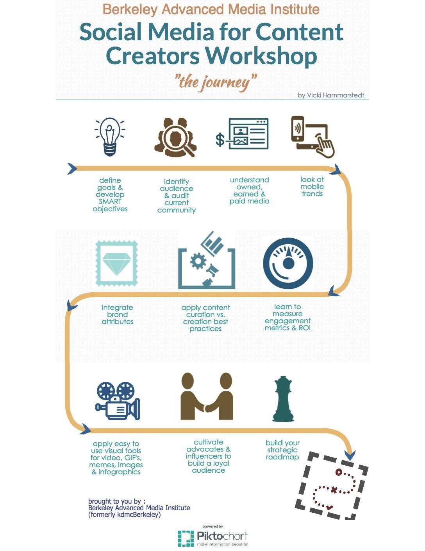 Social Media Content Creators Strategy Social Media Social Media Tips Paid Media