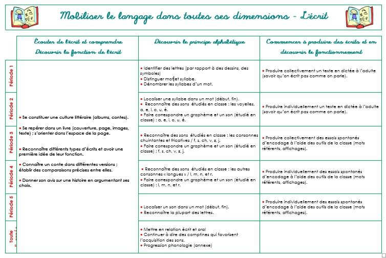 essayer imparfait french Learn the conjugation for aller (to go) in the present, past, (passe compose), subjunctive, imparfait, conditional & future tenses.