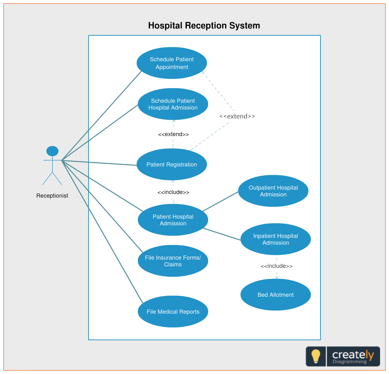 A Hospital Management System Is Another Complex Scenario That Can Be Easily Visualized With A Use Case The Use Case Hospitality Management Use Case Management