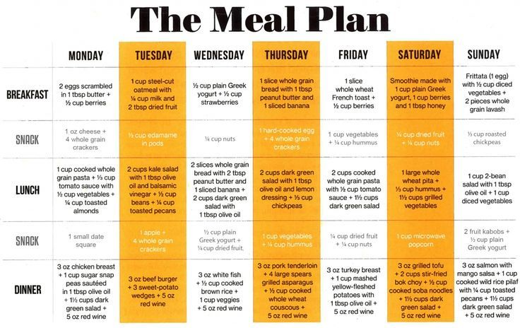 MIND Diet Meal Plan                                                             ...   - For the Home...
