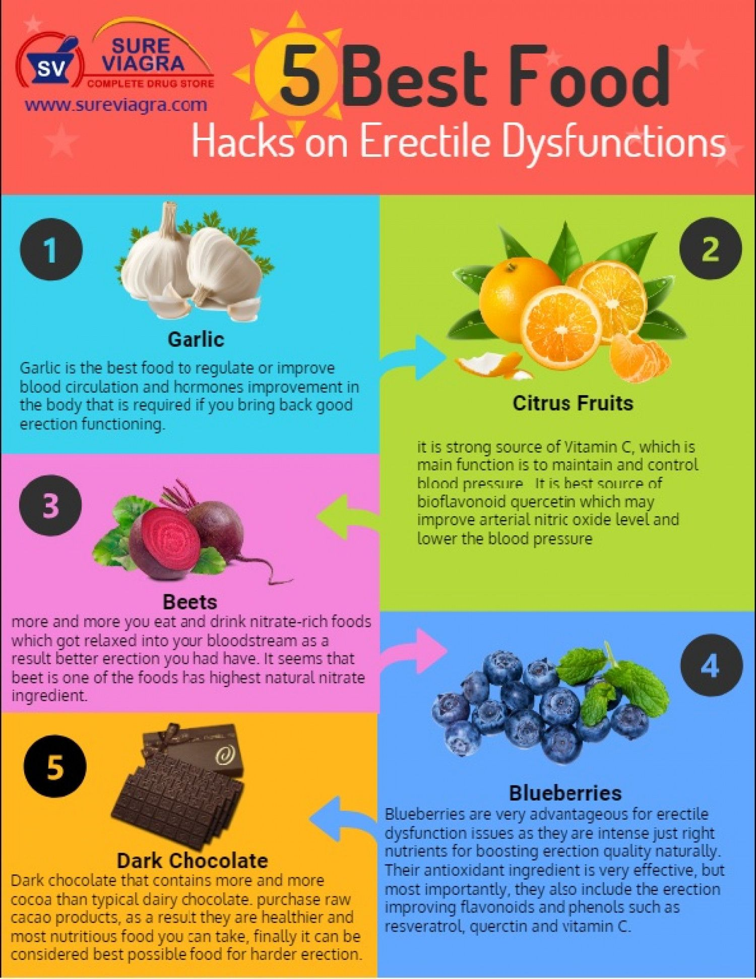 That increase erection foods 11 Top