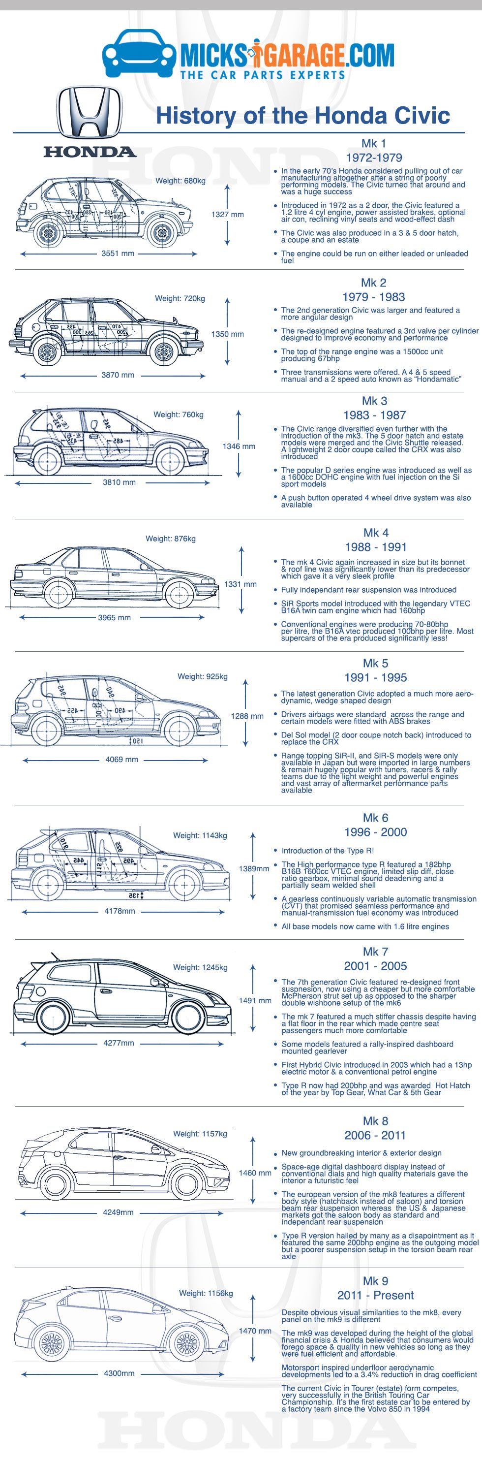 History Of The Honda Civic One Best Loved And Selling Cars In World By Team At Micksgarage