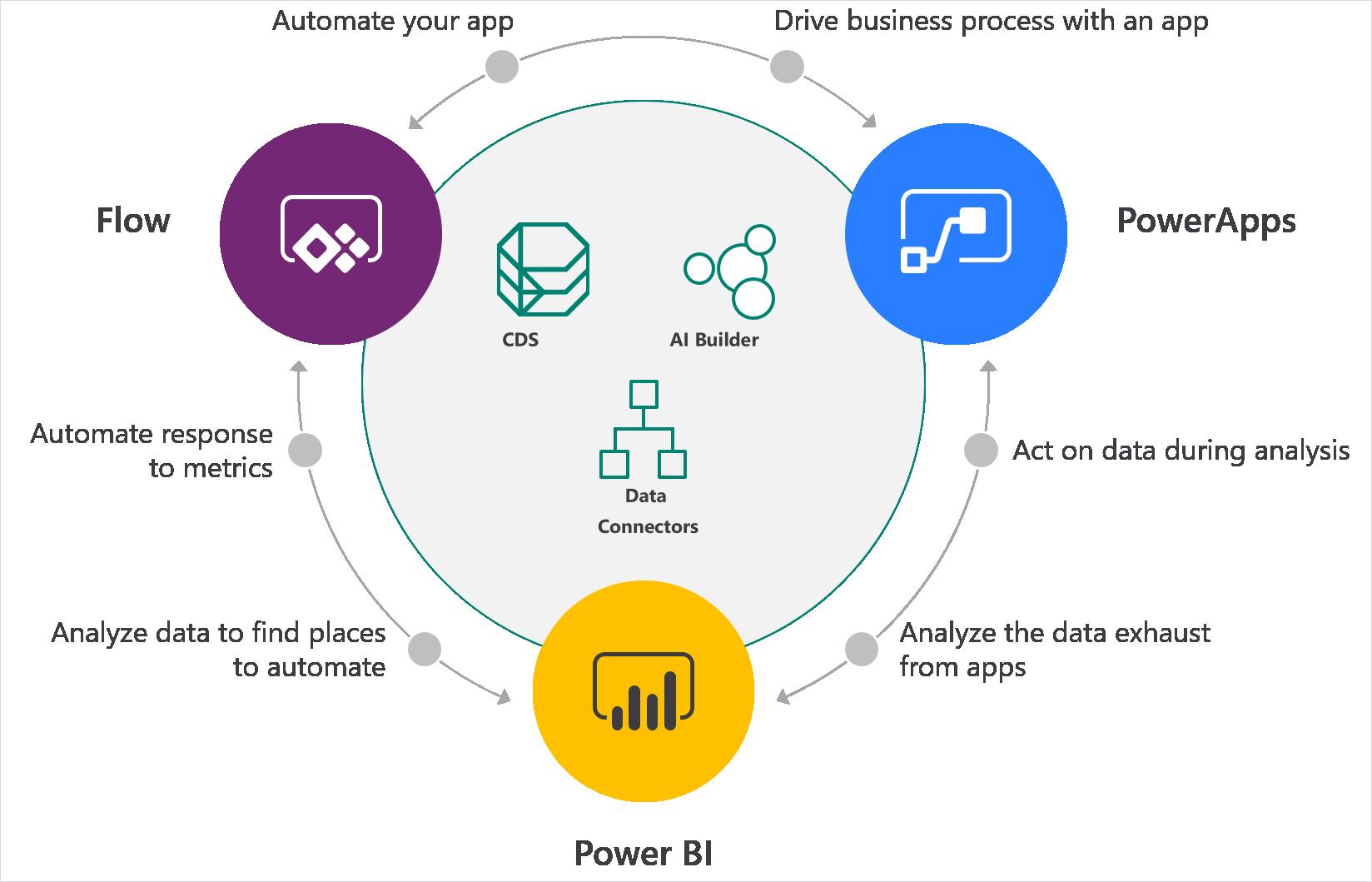 Power Automate Business Process Business Process Management Microsoft Dynamics Crm