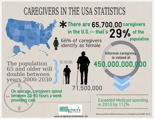 Infographic Caregivers In The Usa Caregiver Resources