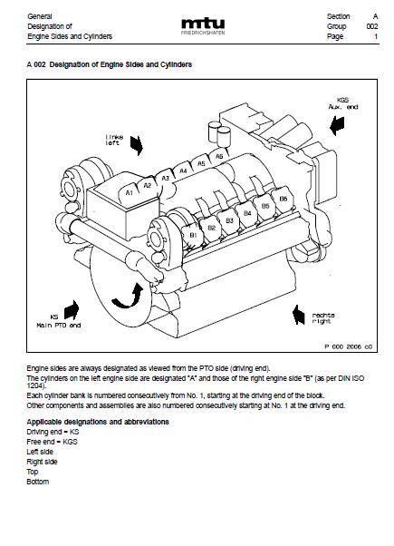 MTU DETROIT DIESEL 12 16V 2000 M ENGINE MANUAL CAr – Diesel 12 Cylinder Engine Diagram