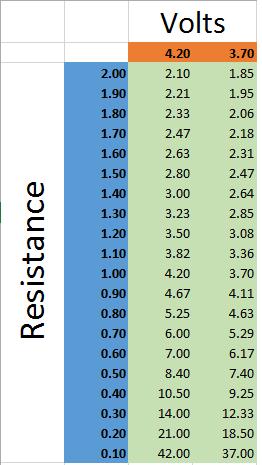 Sub ohm vaping charts  vaper also pinterest chart vape rh