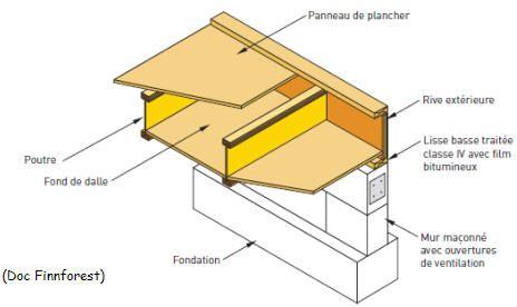 Construction de maisons ossature bois STR DETAILS Pinterest