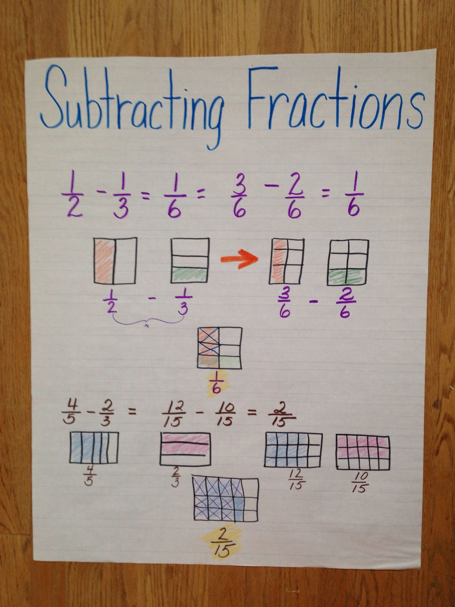 Subtracting Fractions 5th Grade Anchor Chart Common Core
