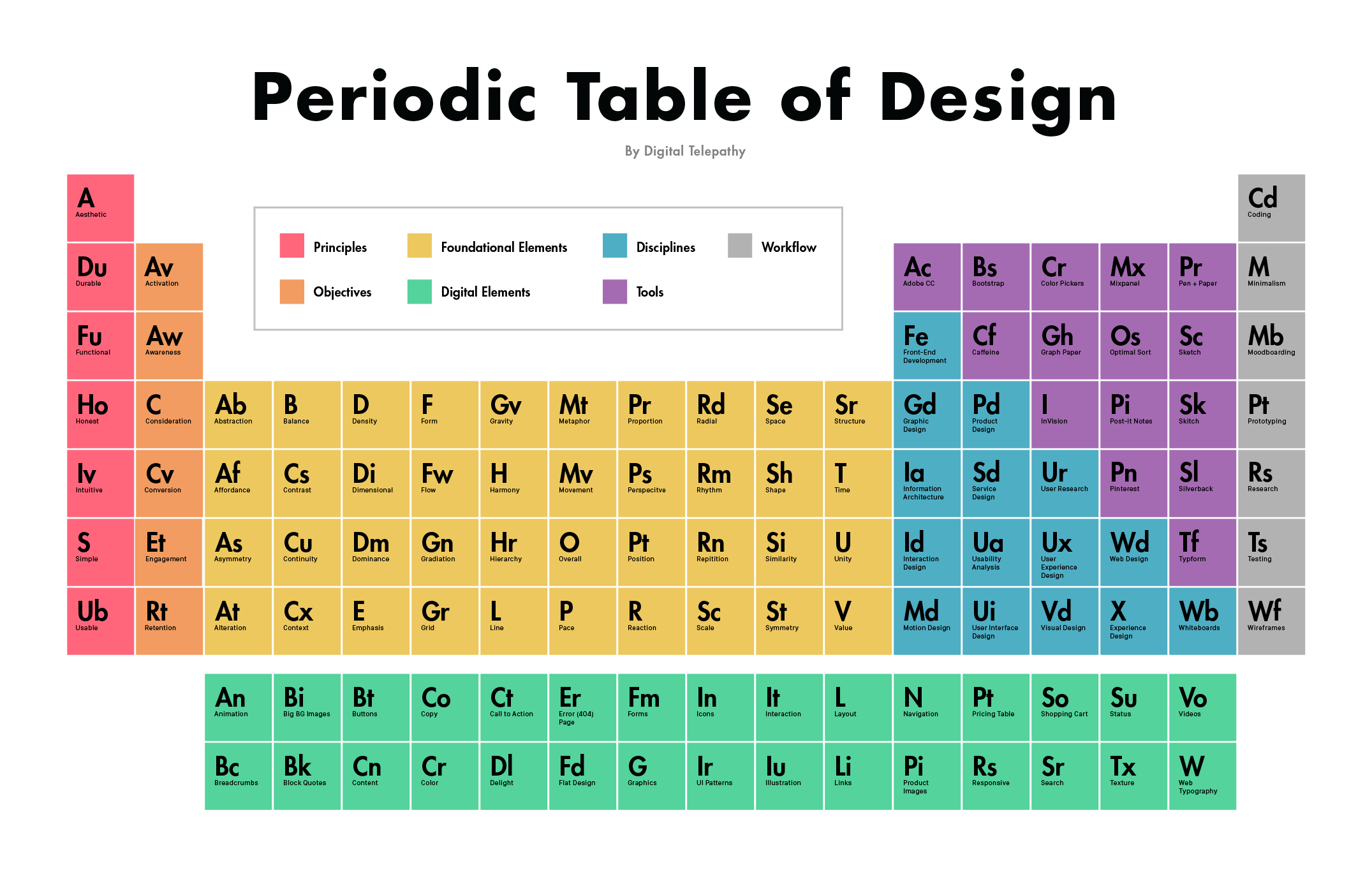 The Periodic Table Of Design