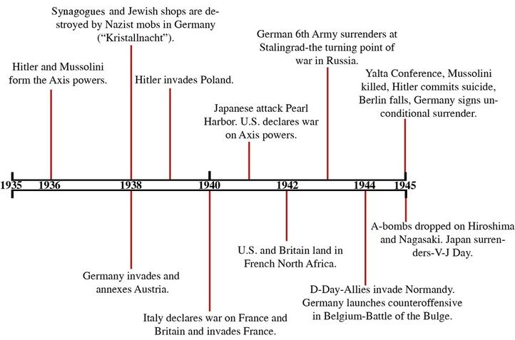 Here Is An Example For Information Graphic Designed As A Timeline