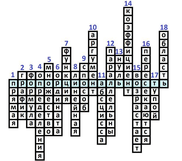 Сканворд по алгебре для 7 класса
