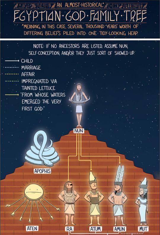 american infographic ancient egypt pinterest mythology