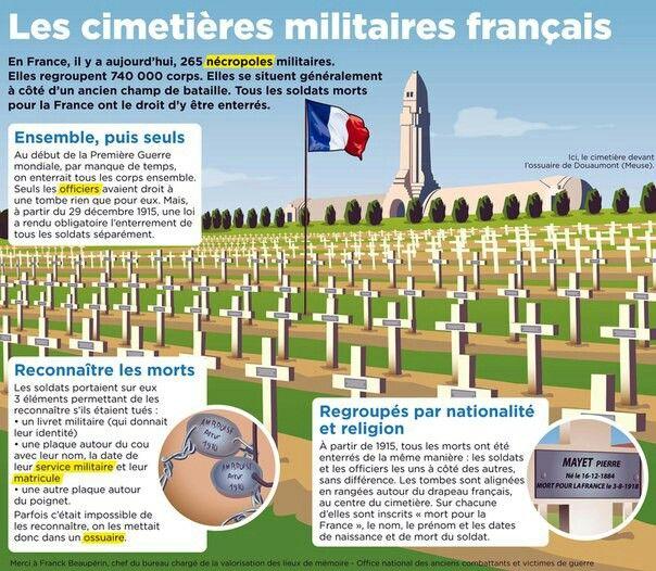 Epingle Par R Manon King Sur Mon Quotidien Culture G Militaire Francais Culture Generale Champ De Bataille