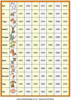 Chinese zodiac chart illustrated with images of the 12 animals