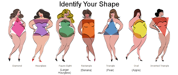 Image result for How To Dress Your Body Shape If You're Plus Size