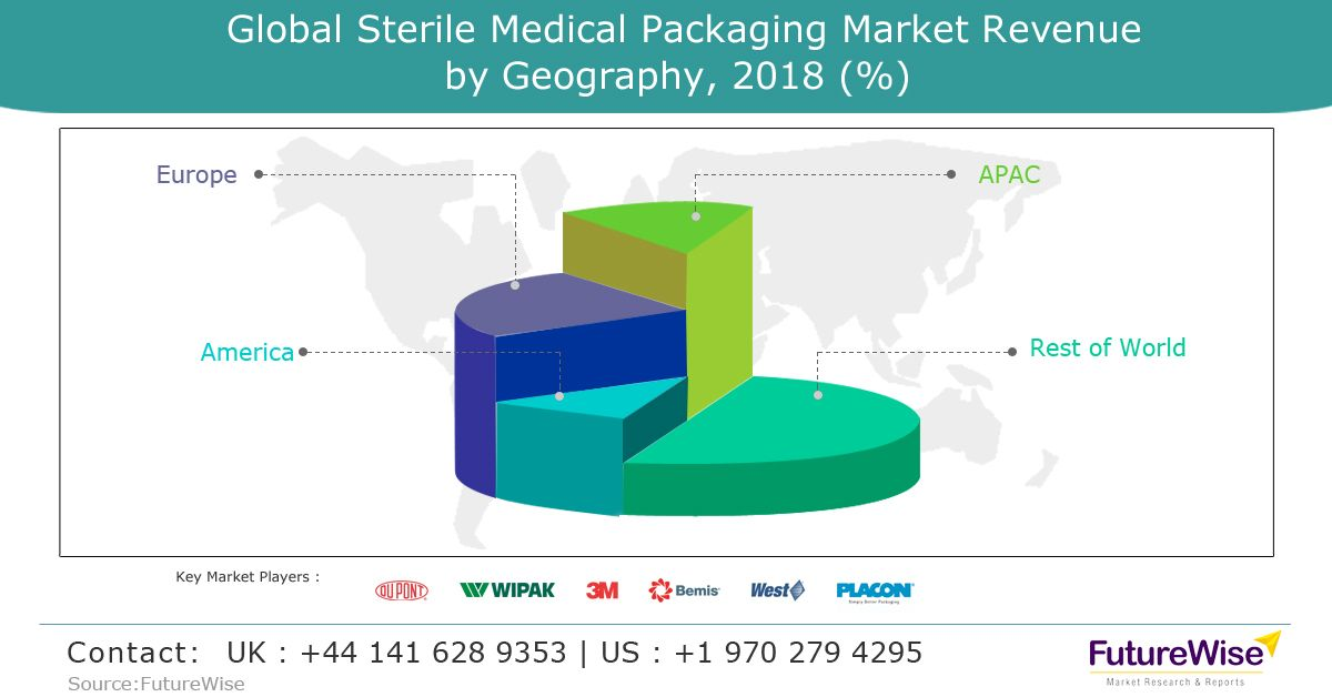The increasing demand for sterility in healthcare