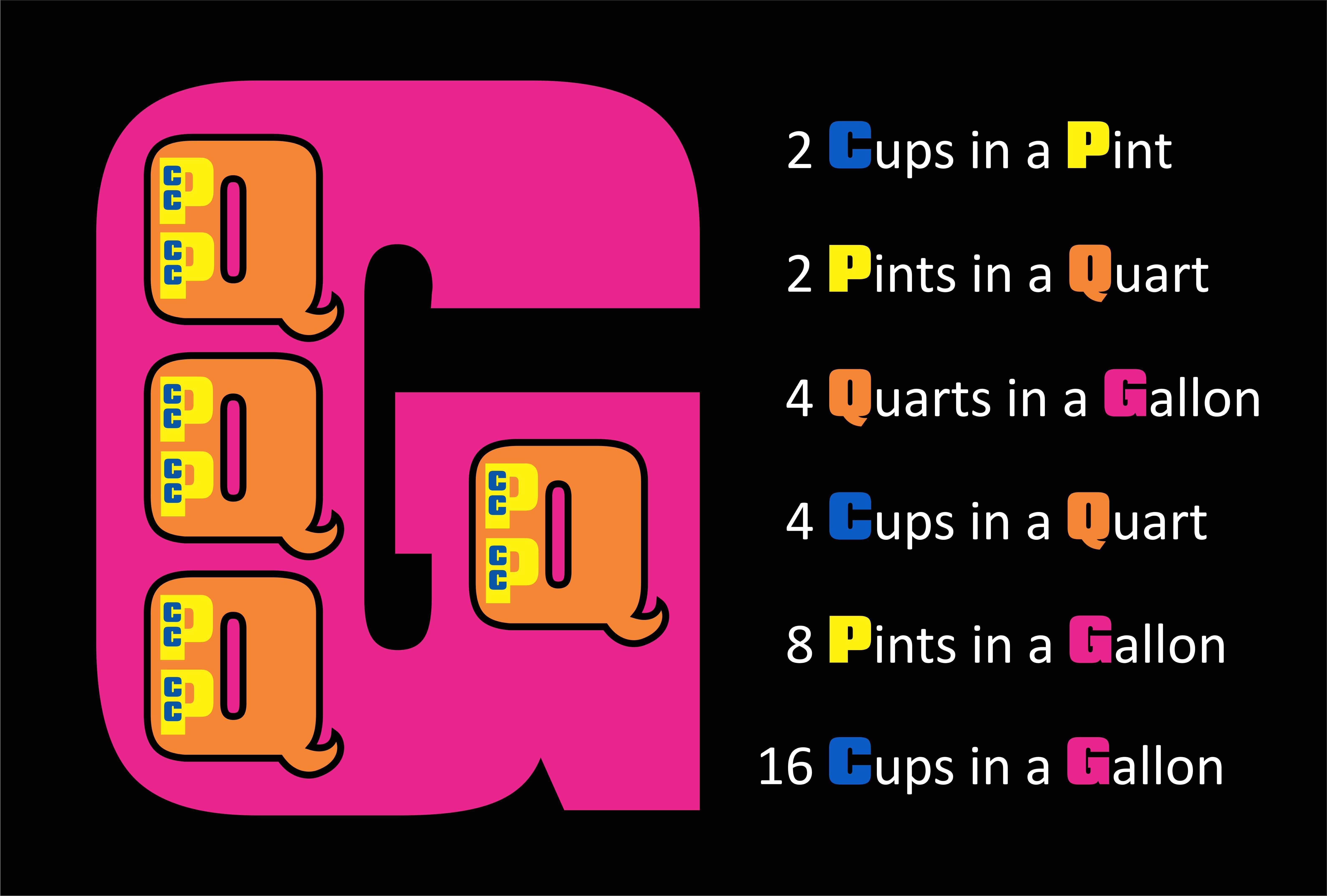 2 Cups In A Pint 2 Pints In A Quart 4 Quarts In A Gallon
