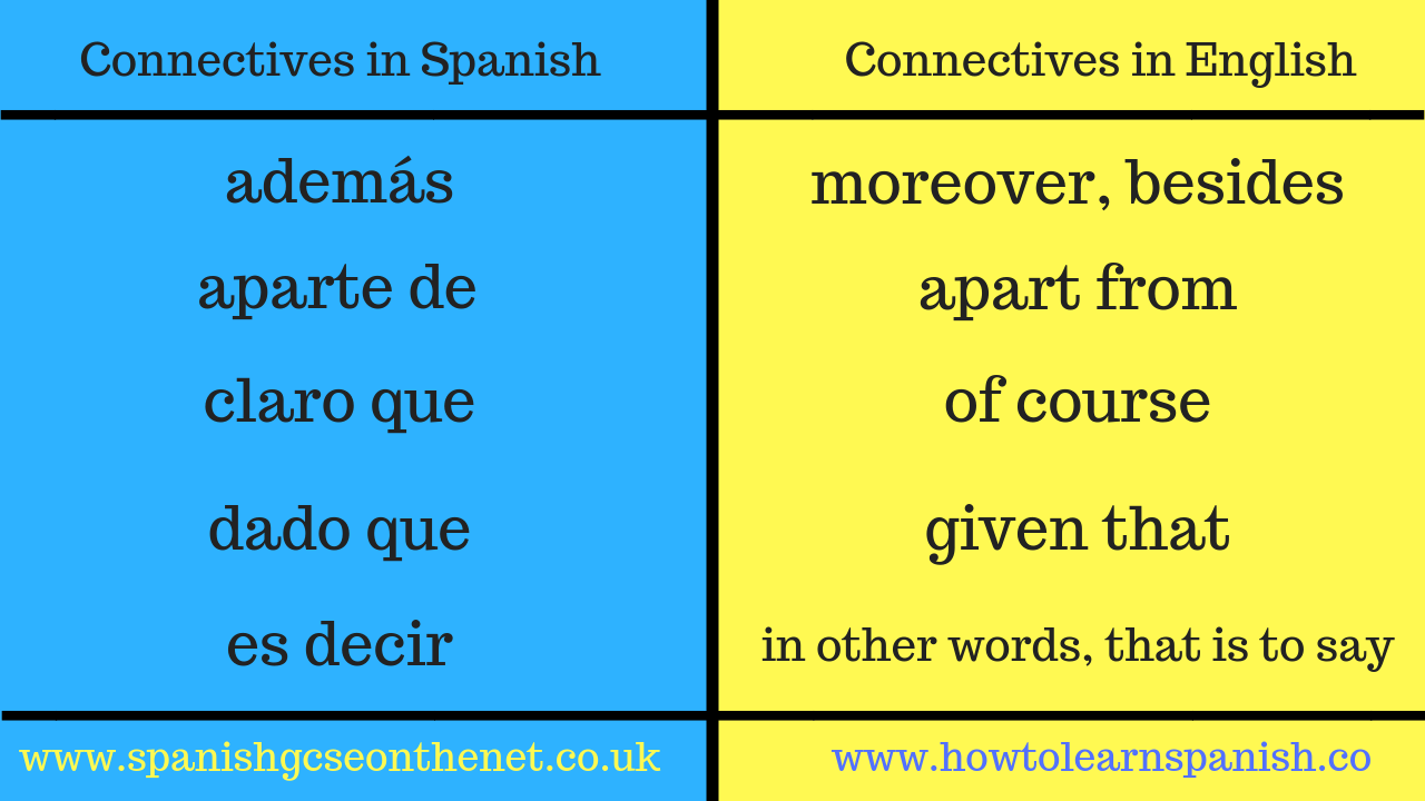 Connectives in Spanish and English 1 | Aprender inglés