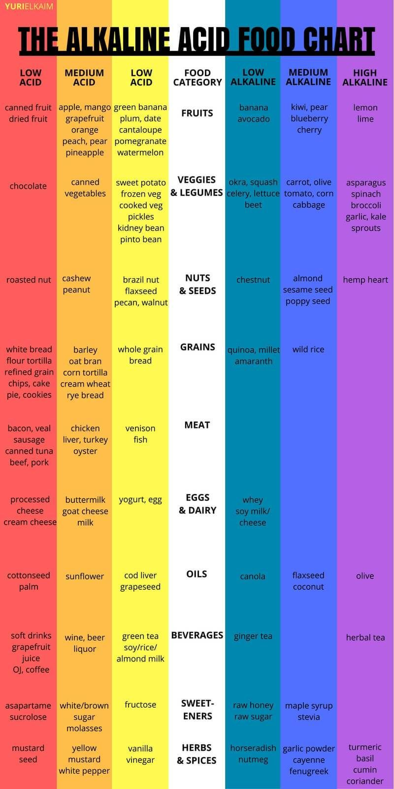 following an alkaline diet is one of the best things that you can do for your [ 800 x 1600 Pixel ]