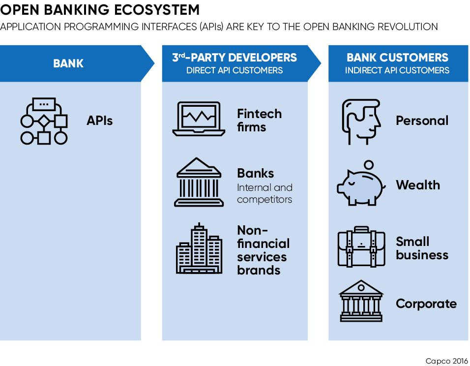 Apis Are Key To Open Banking Revolution Fintech