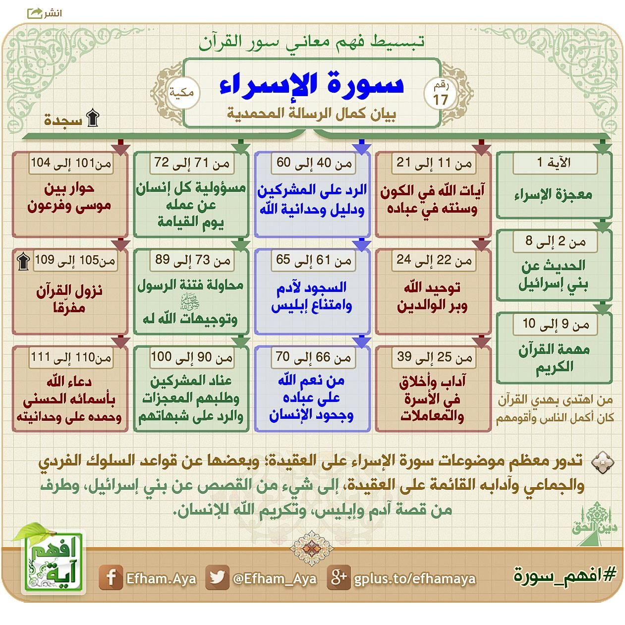 افهم آيات القرآن التفسير الميسر بتصاميم واضحة ومبسطة يسهل فهمها ونشرها بمختلف الوسائط Quran Tafseer Quran Book Islam Beliefs