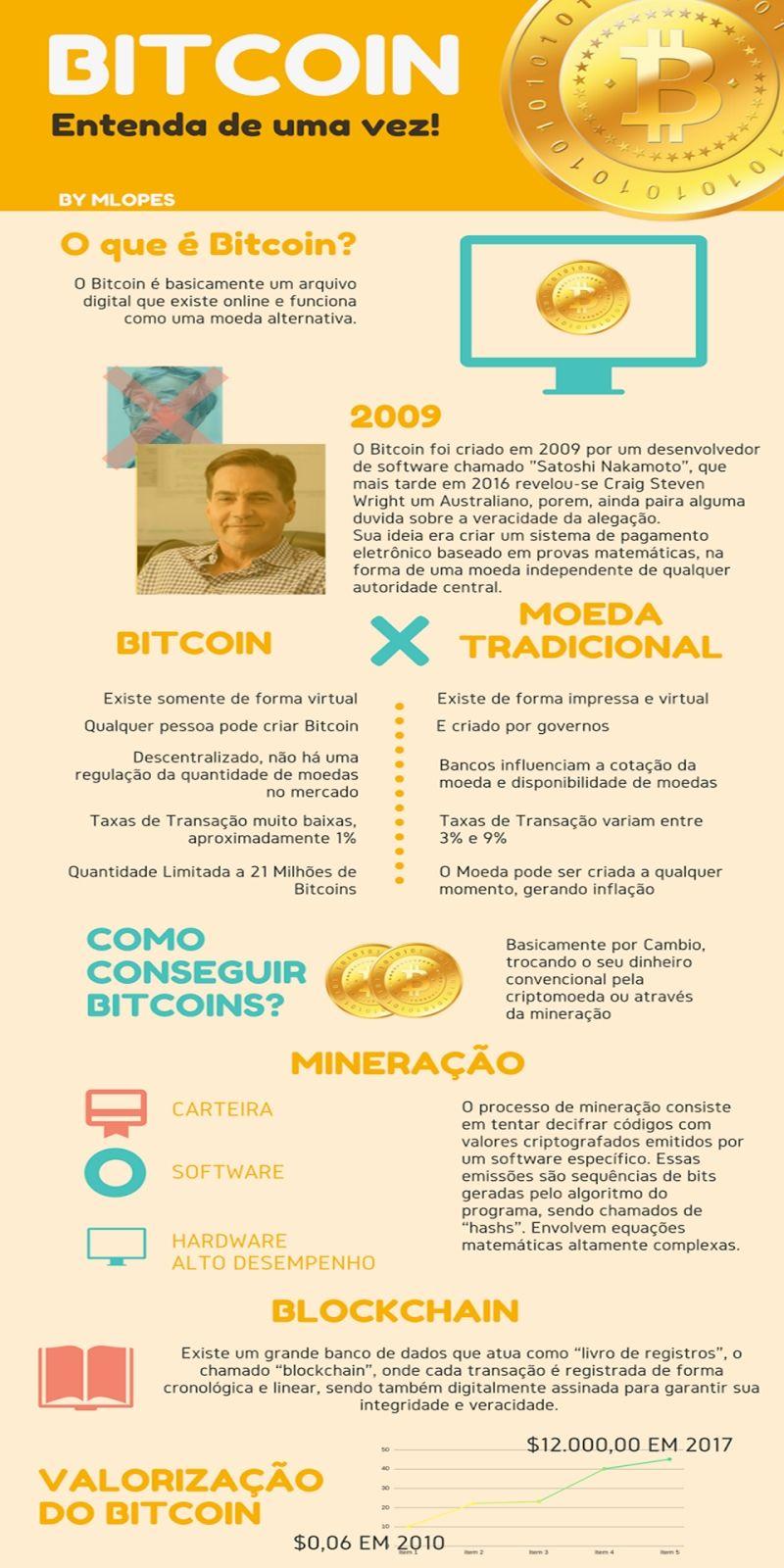 investindo em bitcoin em um orçamento