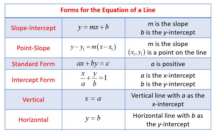 y intercept form  Y Intercept Form Formula Is Y Intercept Form Formula The ...