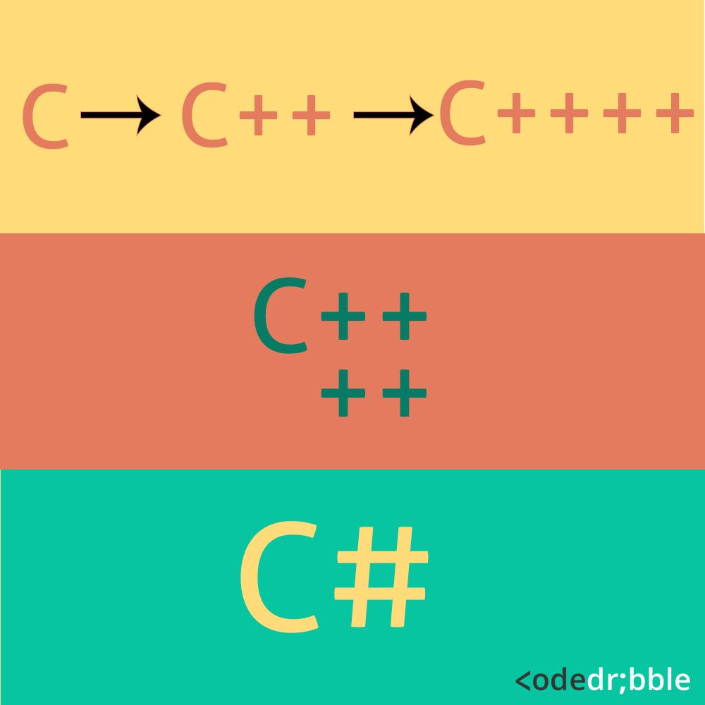 CodeDribble is a web portal where you can view, validate