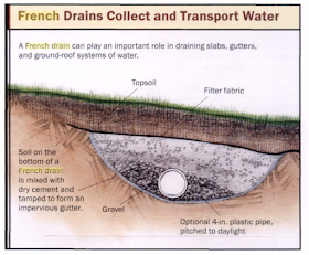 How To Install Outdoor Drainage System In Calgary Landscape Drainage Yard Drainage