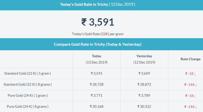 Today Gold Rate In Trichy Today Gold Rate Gold Rate Gold Today