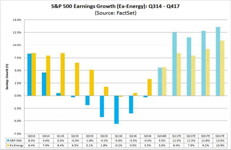 Image result for earnings vs sp 500 reporte