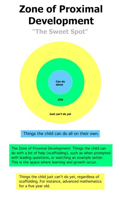 early childhood theorists theories Theories about play in early childhood education the following discussion of a few modern psychological theories and theorists describes child sets her own.