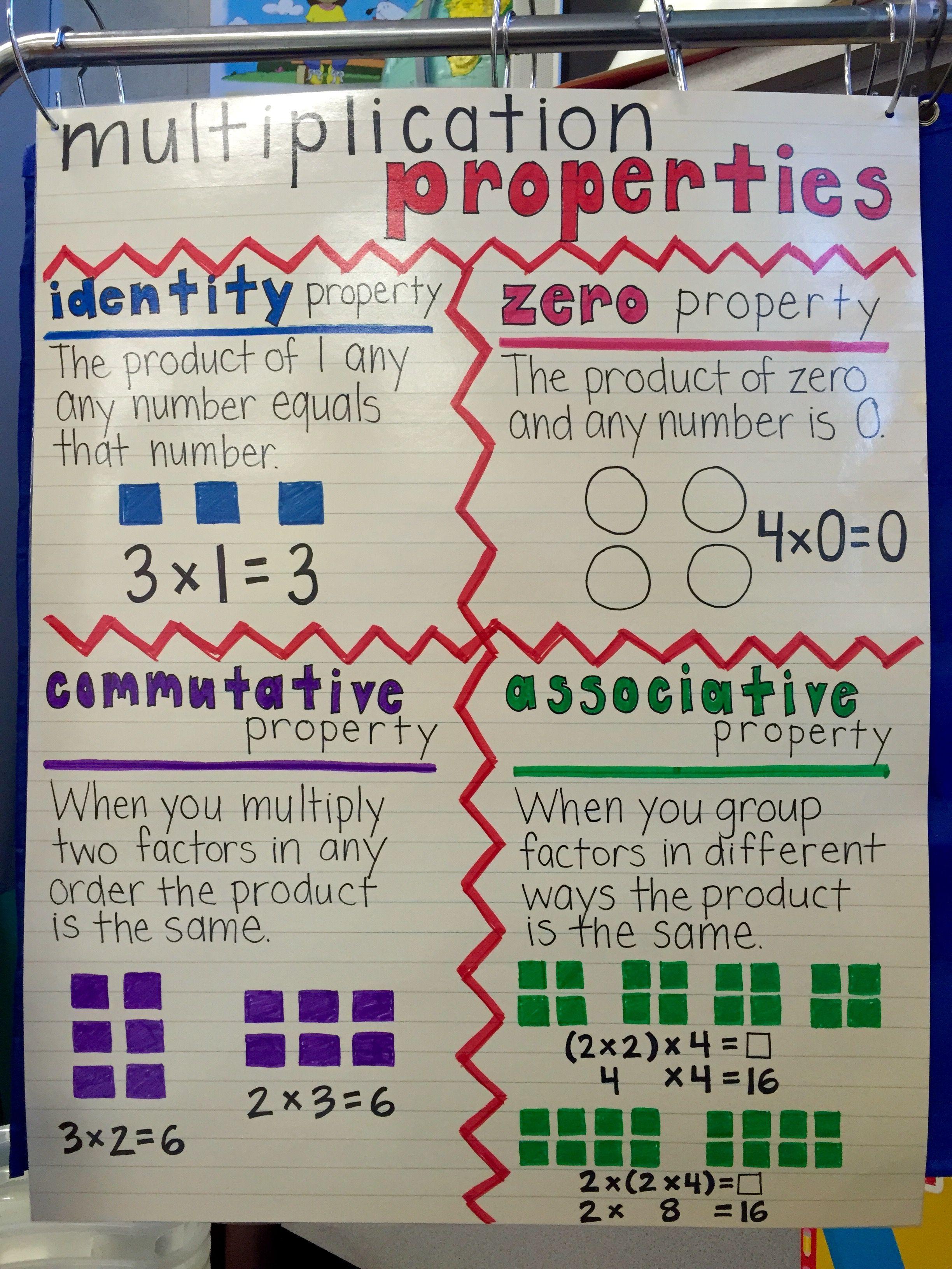 Multiplication Properties Poster 3rd Grade