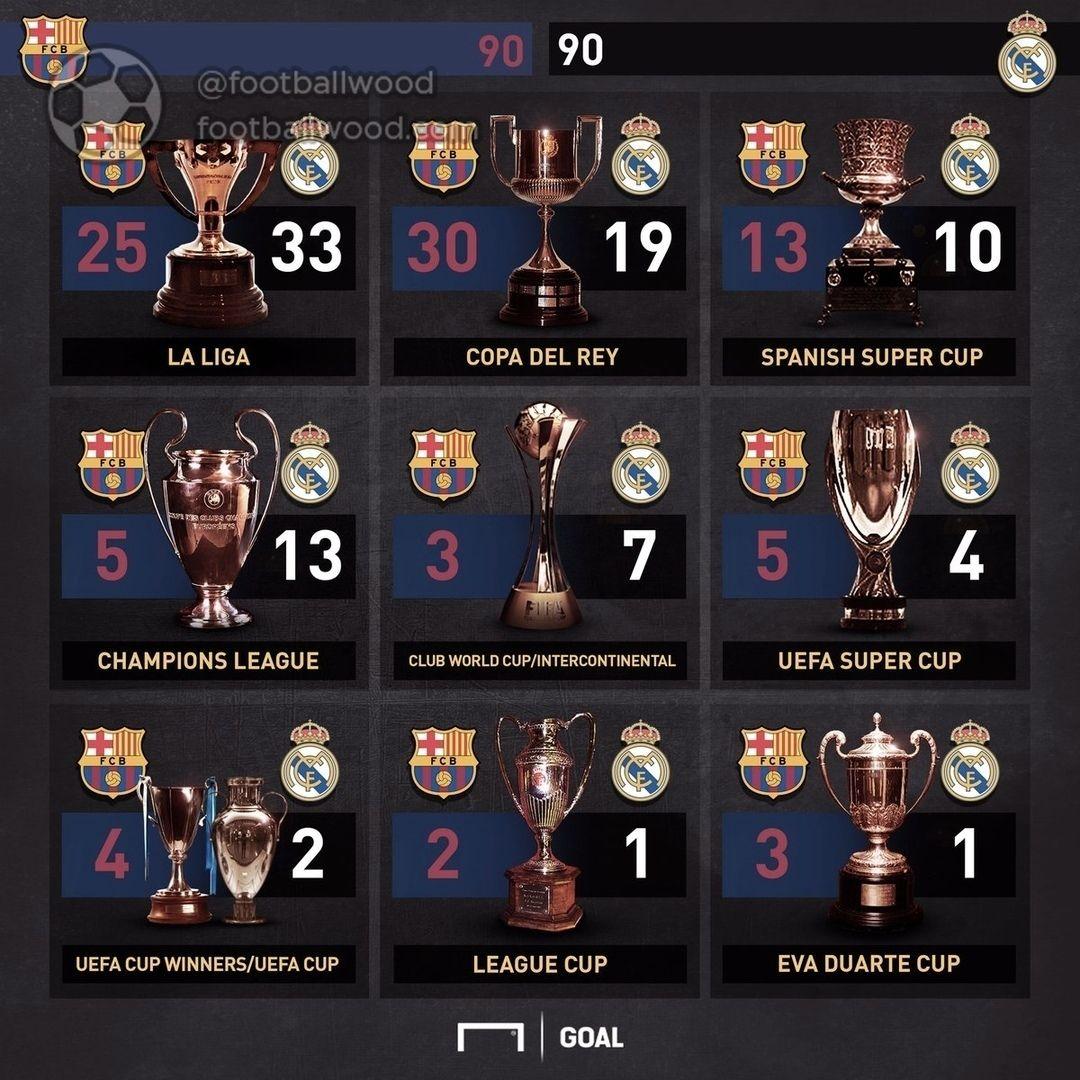 On The Account Of Barcelona And Real On 90 Trophies Barcelona Realmadrid Camisas Retro Futebol Barcelona Messi Futebol